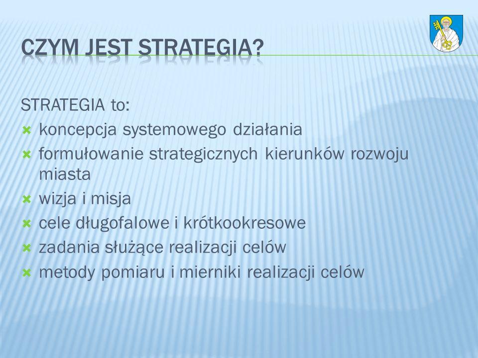 STRATEGIA to: koncepcja systemowego działania formułowanie strategicznych kierunków rozwoju miasta wizja i misja cele długofalowe i krótkookresowe zad