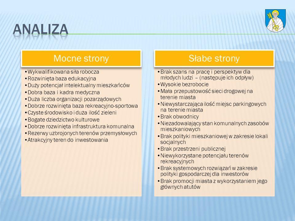 Środki pomocowe pochodzące z Unii Europejskiej Współpraca z okolicznymi gminami w celu rozwiązywania problemów ponadlokalnych i pozyskiwania funduszy unijnych Wzrost uprawnień i samodzielności samorządów przy dalszej decentralizacji państwa Pozyskiwanie inwestycji zewnętrznych Obniżka podatku dochodowego od osób prawnych Budowa obwodnicy Możliwość lokalizacji zakładu utylizacji odpadów na bazie istniejącego składowiska Wykorzystanie istniejących zbiorników wodnych do stworzenia terenów rekreacyjnych Szanse Rozwoju Niestabilność prawna w państwie Nadmierny fiskalizm państwa Zbytnie upolitycznienie wszystkich dziedzin życia Zła sytuacja finansów publicznych Starzenie się społeczeństwa, niż demograficzny Zubożenie społeczeństwa Wysoki stopień bezrobocia w kraju Wysokie koszty zatrudnienia i prowadzenia działalności gospodarczej Uciążliwy ruch tranzytowy Zagrożenia Rozwoju