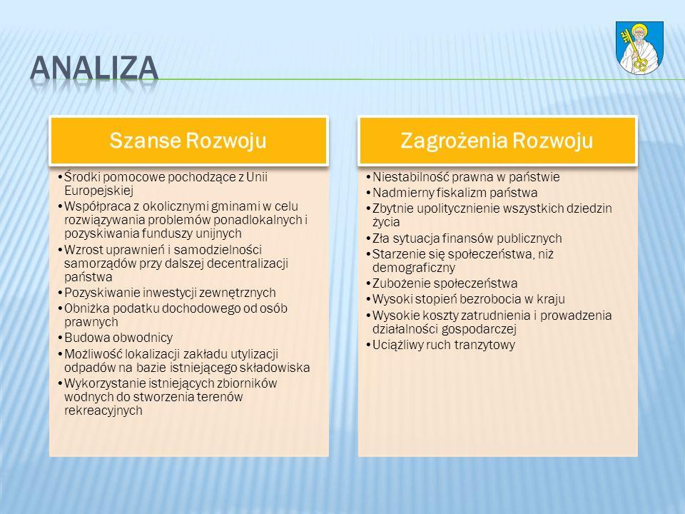 prowadzenie lokalnej kompleksowej polityki gospodarczej wspierającej rozwój przedsiębiorczości przygotowanie terenów pod inwestycje generujące miejsca pracy rekultywacja i zagospodarowanie terenów poprzemysłowych położonych w obszarze byłej dzielnicy przemysłowej aktywizacja bezrobotnych podnoszenie jakości usług administracji samorządowej poprzez doskonalenie metod i technik zarządzania oraz obsługi