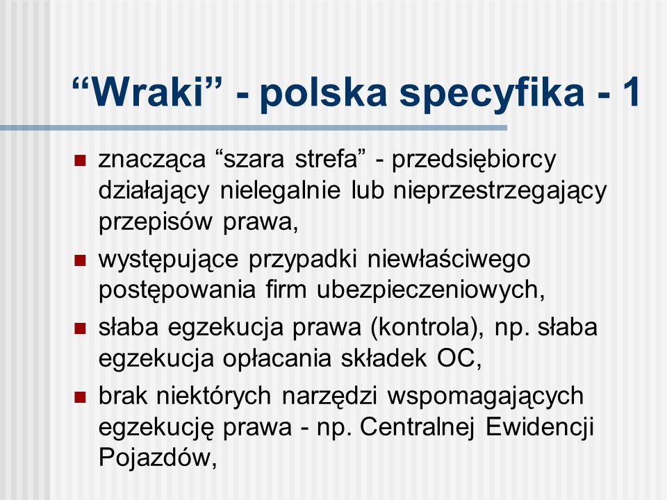 Wraki - polska specyfika - 1 znacząca szara strefa - przedsiębiorcy działający nielegalnie lub nieprzestrzegający przepisów prawa, występujące przypadki niewłaściwego postępowania firm ubezpieczeniowych, słaba egzekucja prawa (kontrola), np.