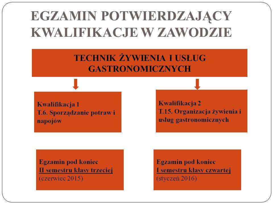 EGZAMIN POTWIERDZAJĄCY KWALIFIKACJE W ZAWODZIE TECHNIK ŻYWIENIA I USŁUG GASTRONOMICZNYCH Kwalifikacja 1 T.6. Sporządzanie potraw i napojów Kwalifikacj