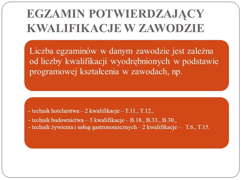 www.zszwolow.edupage.org www.oke.wroc.pl www.cke.edu.pl Informatory o egzaminie potwierdzającym kwalifikacje w zawodzie EGZAMIN POTWIERDZAJĄCY KWALIFIKACJE W ZAWODZIE