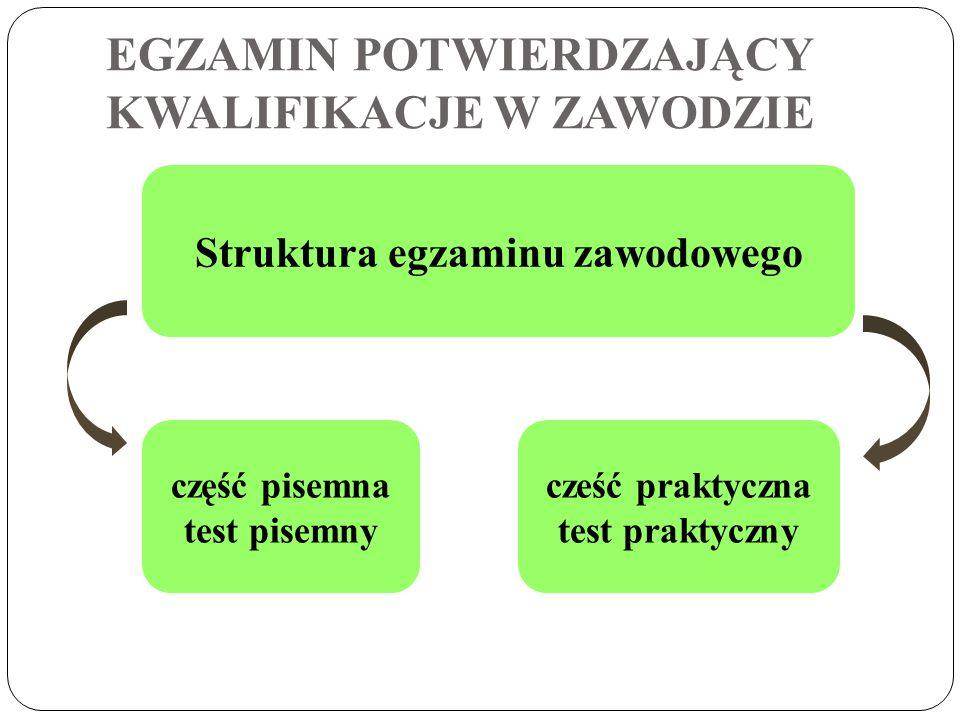 test składający się z 40 zadań wielokrotnego wyboru z 1 odpowiedzią prawidłową czas 60 min część pisemna jedno zadanie praktyczne charakterystyczne dla danego zawodu: W - wykonanie, D - dokumentacja, W/D wykonanie/dokumentacja czas 120-240 min (jest ustalony w informatorze) część praktyczna EGZAMIN POTWIERDZAJĄCY KWALIFIKACJE W ZAWODZIE