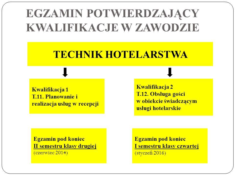 EGZAMIN POTWIERDZAJĄCY KWALIFIKACJE W ZAWODZIE TECHNIK HOTELARSTWA Kwalifikacja 1 T.11. Planowanie i realizacja usług w recepcji Kwalifikacja 2 T.12.
