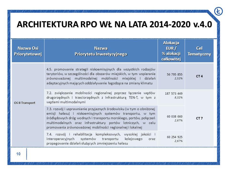 11 Nazwa Osi Priorytetowej Nazwa Priorytetu Inwestycyjnego Alokacja EUR / % alokacji całkowitej Cel Tematyczny Oś III Gospodarka niskoemisyjna i ochrona środowiska 4.1.