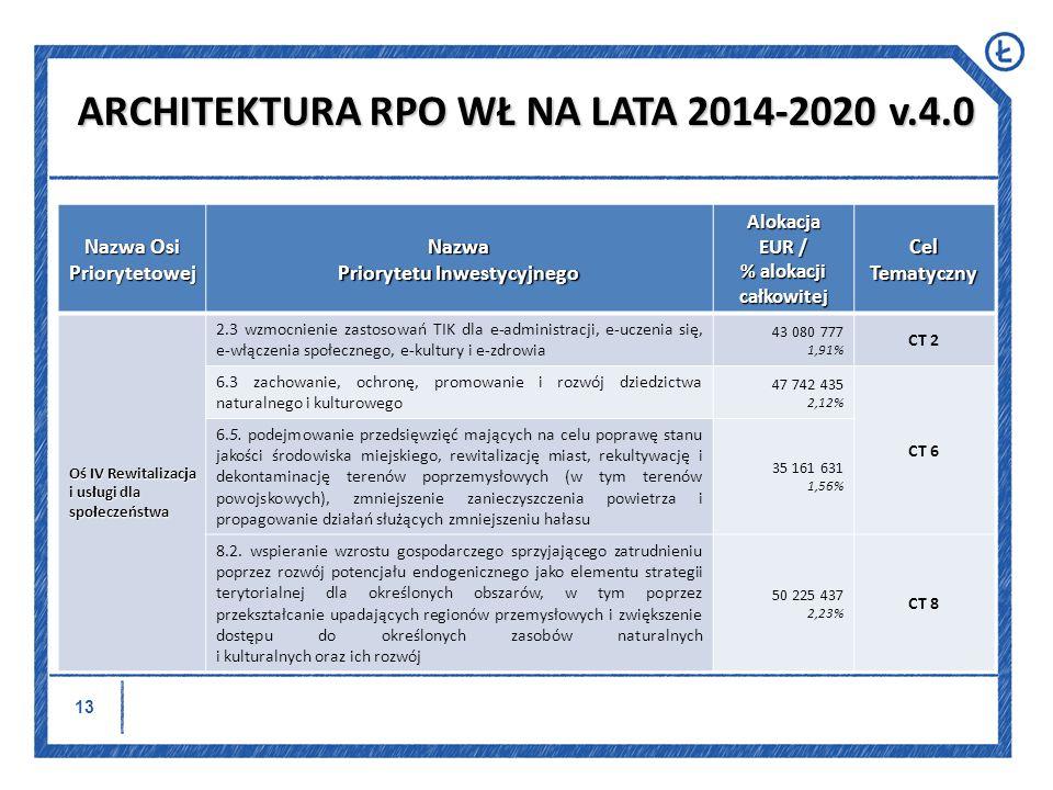 14 Nazwa Osi Priorytetowej Nazwa Priorytetu Inwestycyjnego Alokacja EUR / % alokacji całkowitej Cel Tematyczny Oś IV Rewitalizacja i usługi dla społeczeństwa 9.1.