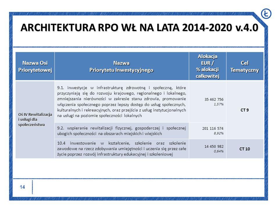 15 Nazwa Osi Priorytetowej Nazwa Priorytetu Inwestycyjnego Alokacja EUR / % alokacji całkowitej Cel Tematyczny Oś V Zatrudnienie i włączenie społeczne 8.5.