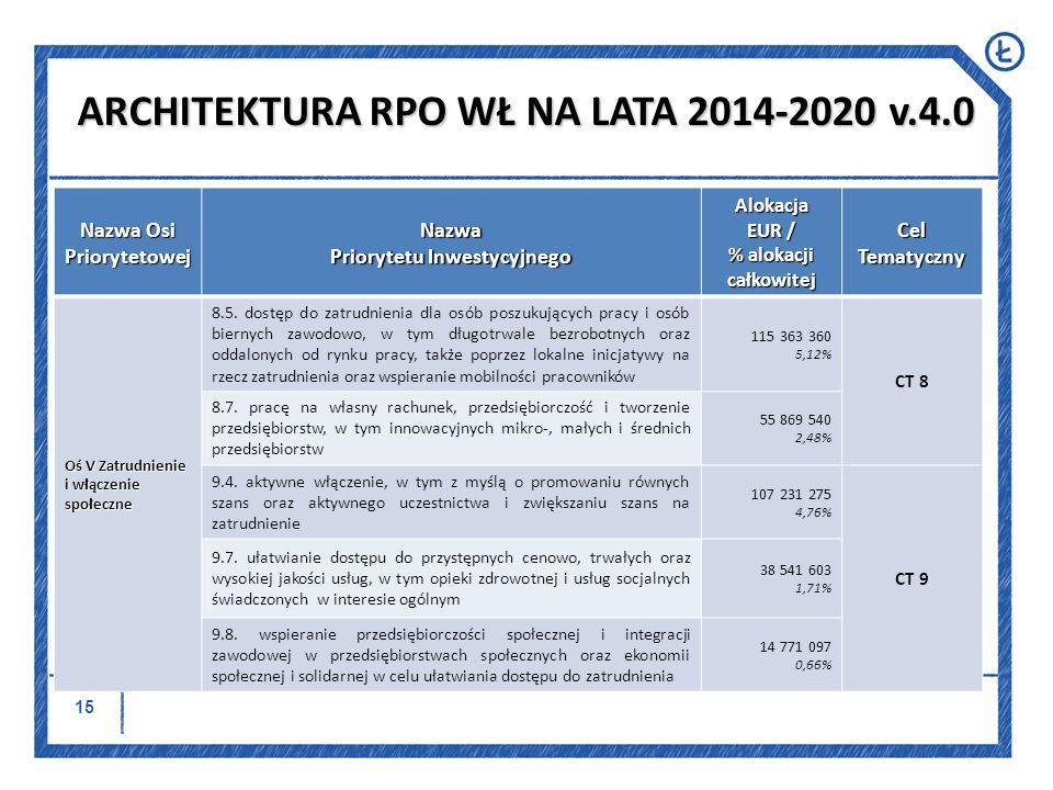 16 Nazwa Osi Priorytetowej Nazwa Priorytetu Inwestycyjnego Alokacja EUR / % alokacji całkowitej Cel Tematyczny Oś VI Kompetencje i adaptacyjność 8.8 równość mężczyzn i kobiet we wszystkich dziedzinach, w tym dostęp do zatrudnienia, rozwój kariery, godzenie życia zawodowego i prywatnego oraz promowanie równości wynagrodzeń za taką samą pracę 15 087 758 0,67% CT 8 8.9 przystosowanie pracowników, przedsiębiorstw i przedsiębiorców do zmian 80 320 431 3,56% 8.10 aktywne i zdrowe starzenie się 19 187 726 0,85% ARCHITEKTURA RPO WŁ NA LATA 2014-2020 v.4.0