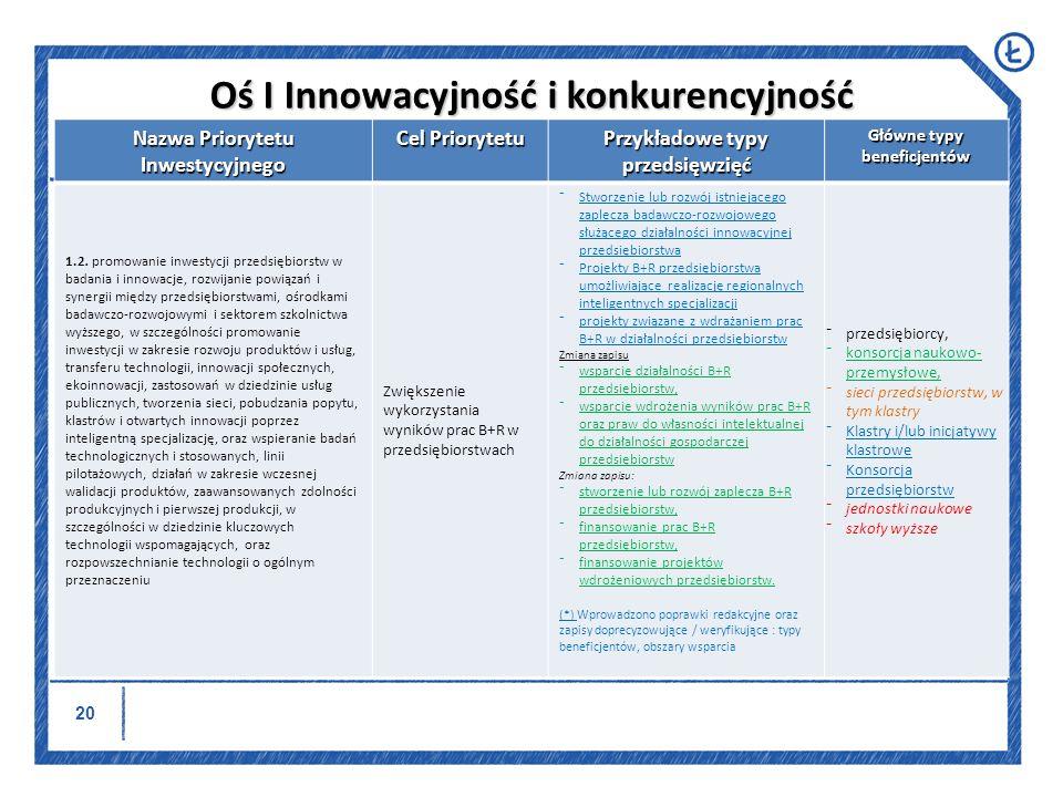 21 Nazwa Priorytetu Inwestycyjnego Cel Priorytetu Przykładowe typy przedsięwzięć Główne typy beneficjentów 3.1.
