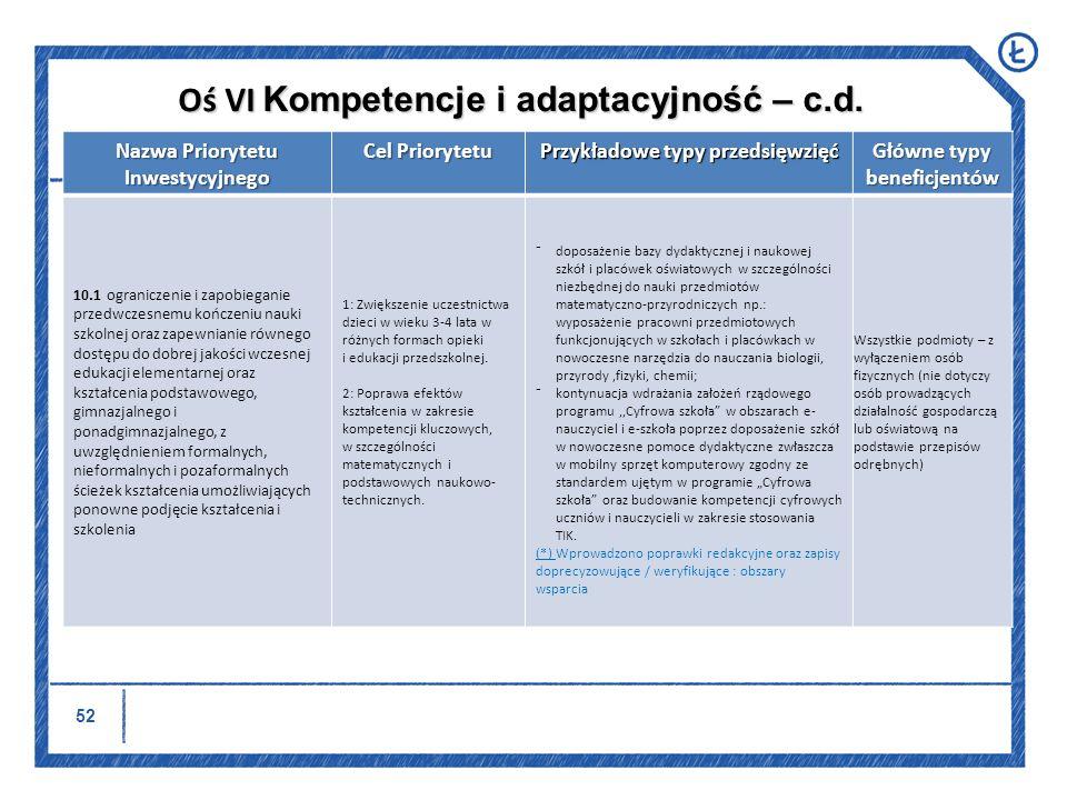 53 Nazwa Priorytetu Inwestycyjnego Cel Priorytetu Przykładowe typy przedsięwzięć Główne typy beneficjentów 10.3.
