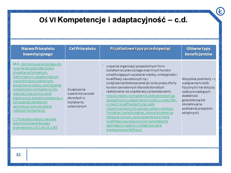 54 Nazwa Priorytetu Inwestycyjnego Cel Priorytetu Przykładowe typy przedsięwzięć Główne typy beneficjentów 10.3.