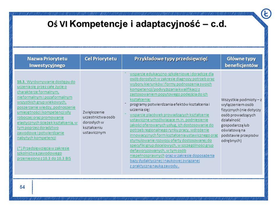 55 Nazwa Priorytetu Inwestycyjnego Cel Priorytetu Przykładowe typy przedsięwzięć Główne typy beneficjentów 10.3.