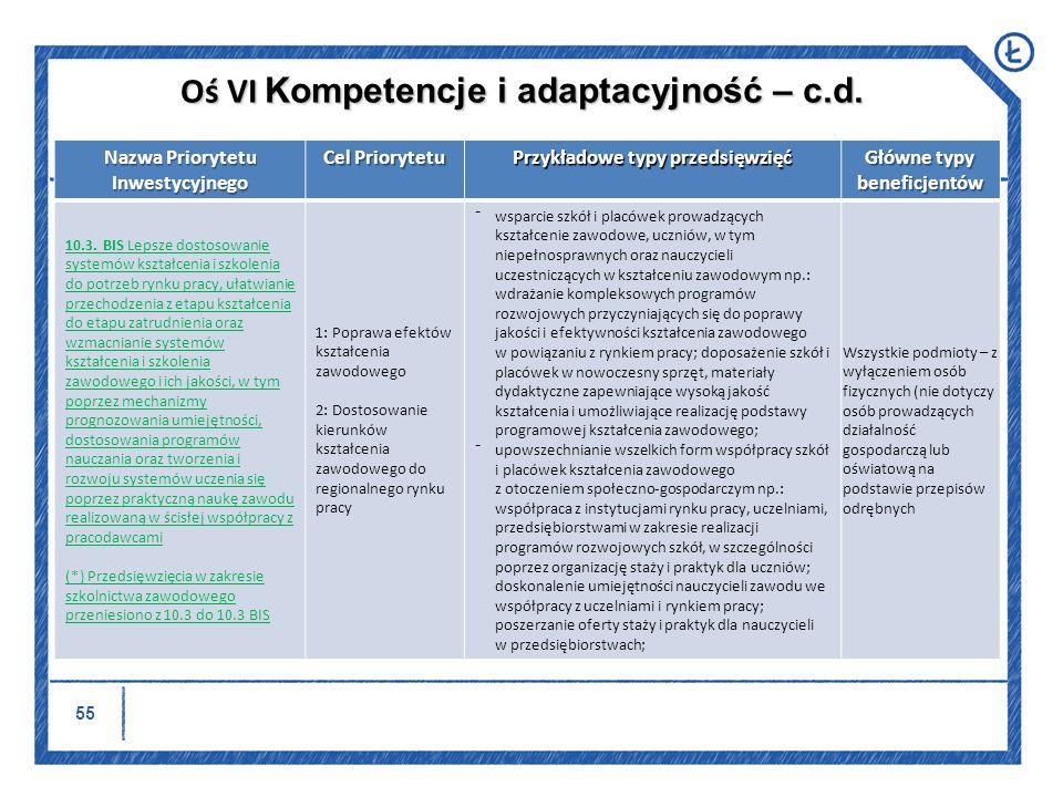 56 Nazwa Priorytetu Inwestycyjnego Cel Priorytetu Przykładowe typy przedsięwzięć Główne typy beneficjentów 10.3.