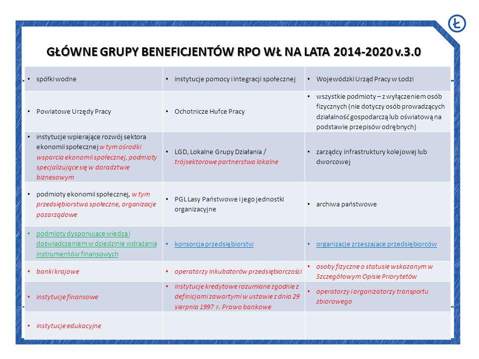 59 ZADANIASTOPIEŃ/TERMIN REALIZACJI Założenia do opracowania RPO WŁ 2014-2020 – grudzień 2012 r.zrealizowane Konsultacje Założeń Umowy Partnerstwa we współpracy z MRR –grudzień 2012 r.zrealizowane Przygotowanie Wstępnego zarysu RPO WŁ 2014-2020 zgodnie z wytycznymi MRR i założeniami Umowy Partnerstwa – styczeń 2013 r.
