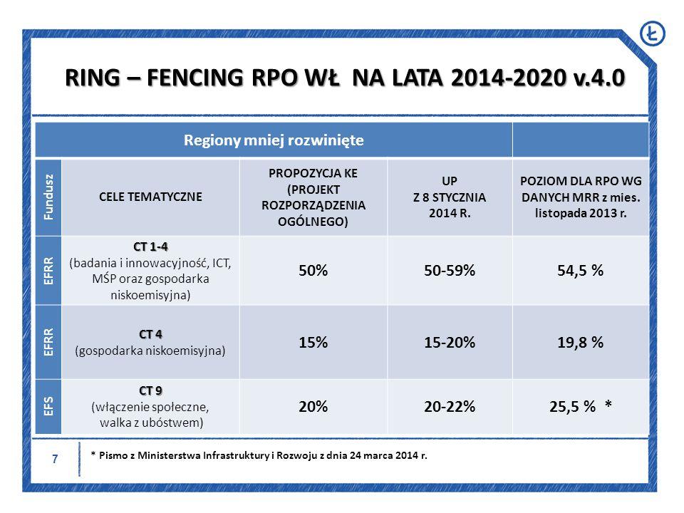 8 OŚ PRIORYTETOWA MARZEC 2014 ALOKACJA (EFS + EFRR) MARZEC 2014 EFRR (%)/EFS(%) STYCZEŃ 2014 ALOKACJA (EFS + EFRR) STYCZEŃ 2014 EFRR (%)/EFS(%) % EUROEFRREFS % mln EURO mln EURO EFRREFS (I) Innowacyjność i konkurencyjność 21,58 %486,46 29,93 %- 21,58 % 486,46 29,93 %- (II) Transport16,18 %364,66 22,44 %- 16,05 % 361,66 22,25 %- (III) Gospodarka niskoemisyjna i ochrona środowiska 15,39 % 346,94 21,34 %- 16,41 % 369,94 22,76 %- (IV)Rewitalizacja i usługi dla społeczeństwa 18,96 % 427,24 26,29 %- 18,07 % 407,24 25,06 %- (V) Zatrudnienie i włączenie społeczne 14,72 % 331,78 -52,78 % 13,72 % 309,21 -49,19% (VI) Kompetencje i adaptacyjność 10,17 % 229,19 -36,46 % 10,67 % 240,50 -38,26% (VII) Pomoc Techniczna 3,00 % 67, 62 -10,76 % 3,50 % 78,89 -12,55% PODZIAŁ ALOKACJI RPO WŁ NA LATA 2014-2020 v.4.0 CT 1-4 50,44%, CT 4 17,86%, CT 9 25,54%