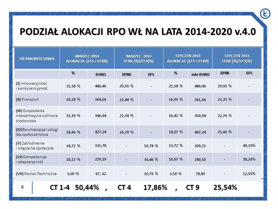 9 Nazwa Osi Priorytetowej Nazwa Priorytetu Inwestycyjnego Alokacja EUR / % alokacji całkowitej Cel Tematyczny Oś I Innowacyjność i konkurencyjność 1.1.