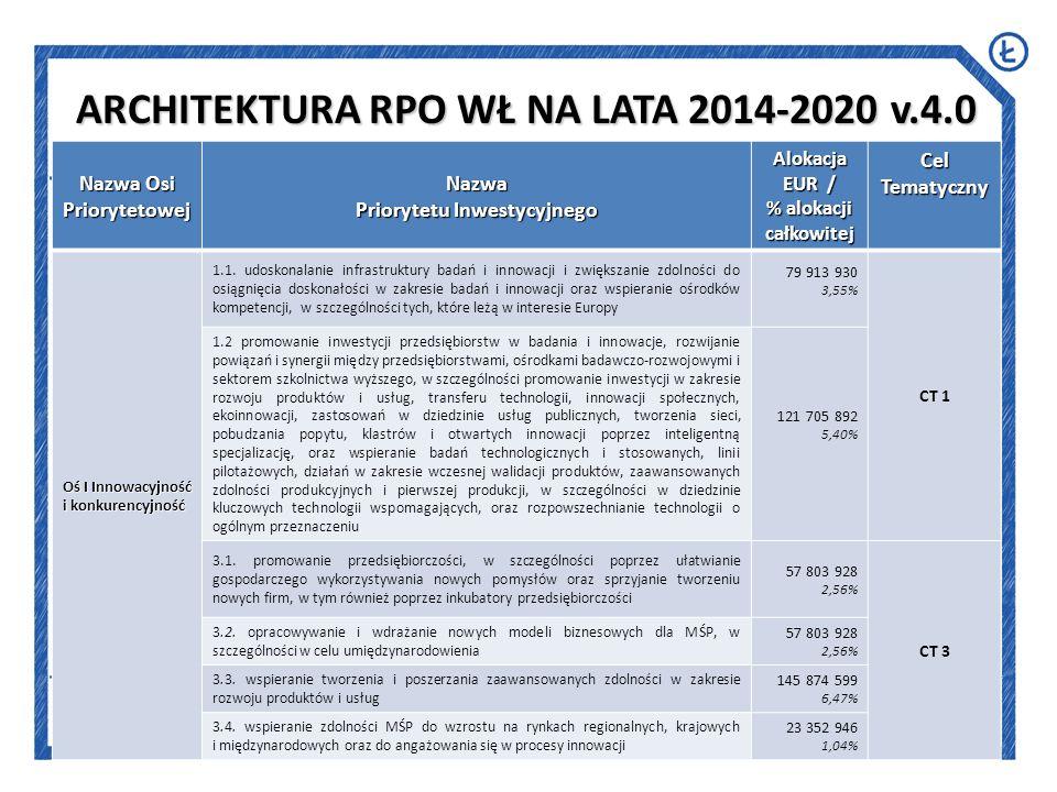 10 Nazwa Osi Priorytetowej Nazwa Priorytetu Inwestycyjnego Alokacja EUR / % alokacji całkowitej Cel Tematyczny Oś II Transport 4.5.