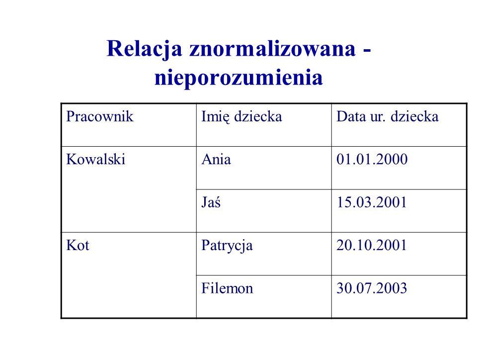 Relacja znormalizowana - nieporozumienia Praco- wnik Imię dziecka1 Data ur.