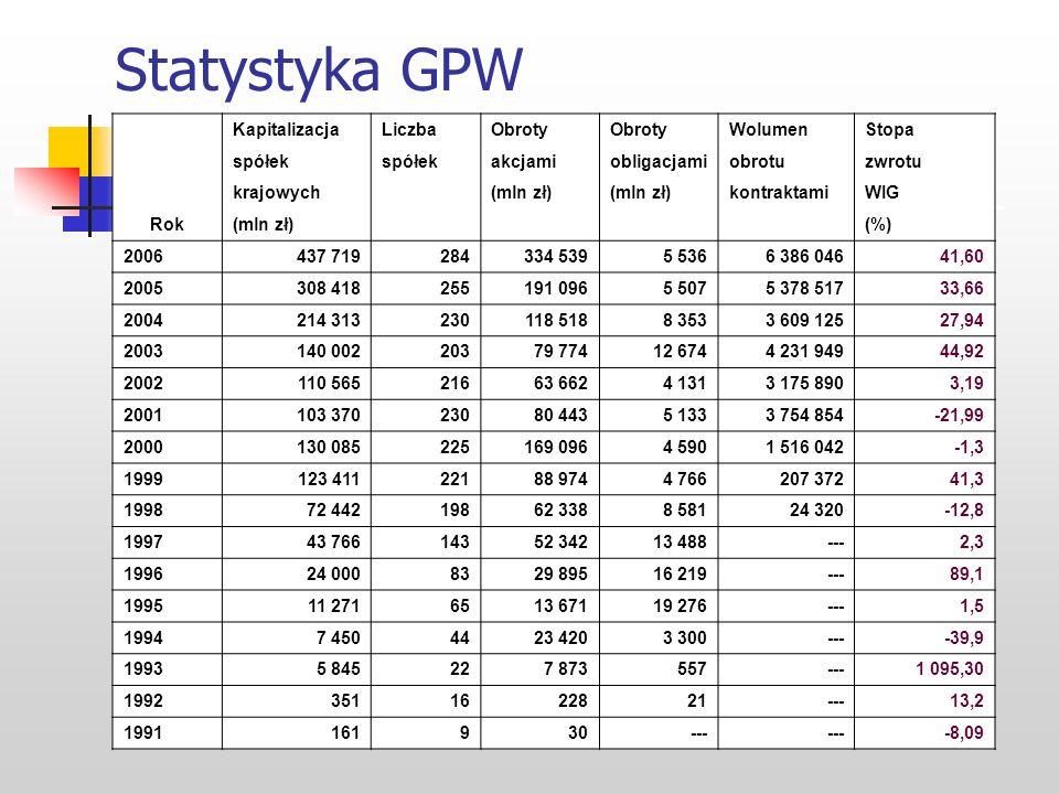 Polskie indeksy giełdowe W celu syntetycznego zobrazowania stanu rynku lub jego niektórych segmentów konstruuje się specjalne wskaźniki - indeksy gieł