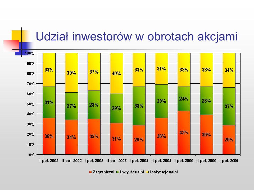 Statystyka GPW Rok KapitalizacjaLiczbaObroty WolumenStopa spółek akcjamiobligacjamiobrotuzwrotu krajowych (mln zł) kontraktamiWIG (mln zł) (%) 2006437