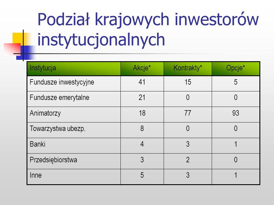 Struktura inwestorów InwestorzyInstrumenty2002200320042005 I poł. 2006 Zagraniczni Akcje (mld zł)16,721,436,271,746,1 Kontrakty (tys. szt.)49,293,0136