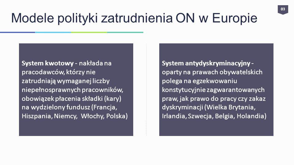 Modele polityki zatrudnienia ON w Europie System kwotowy - nakłada na pracodawców, którzy nie zatrudniają wymaganej liczby niepełnosprawnych pracownik