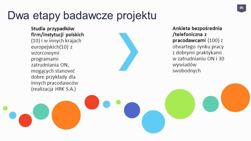 Dwa etapy badawcze projektu Studia przypadków firm/instytucji polskich (10) i w innych krajach europejskich(10) z wzorcowymi programami zatrudniania O