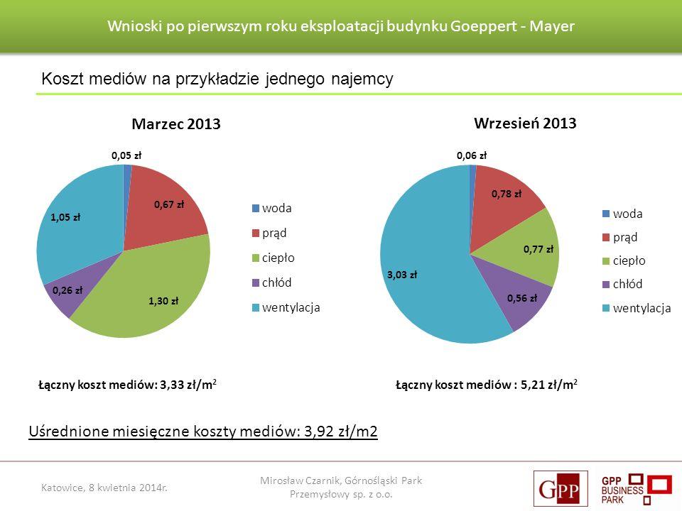 Wnioski po pierwszym roku eksploatacji budynku Goeppert - Mayer Mirosław Czarnik, Górnośląski Park Przemysłowy sp. z o.o. Koszt mediów na przykładzie