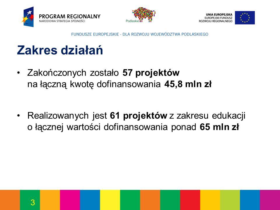 3 Zakres działań Zakończonych zostało 57 projektów na łączną kwotę dofinansowania 45,8 mln zł Realizowanych jest 61 projektów z zakresu edukacji o łącznej wartości dofinansowania ponad 65 mln zł