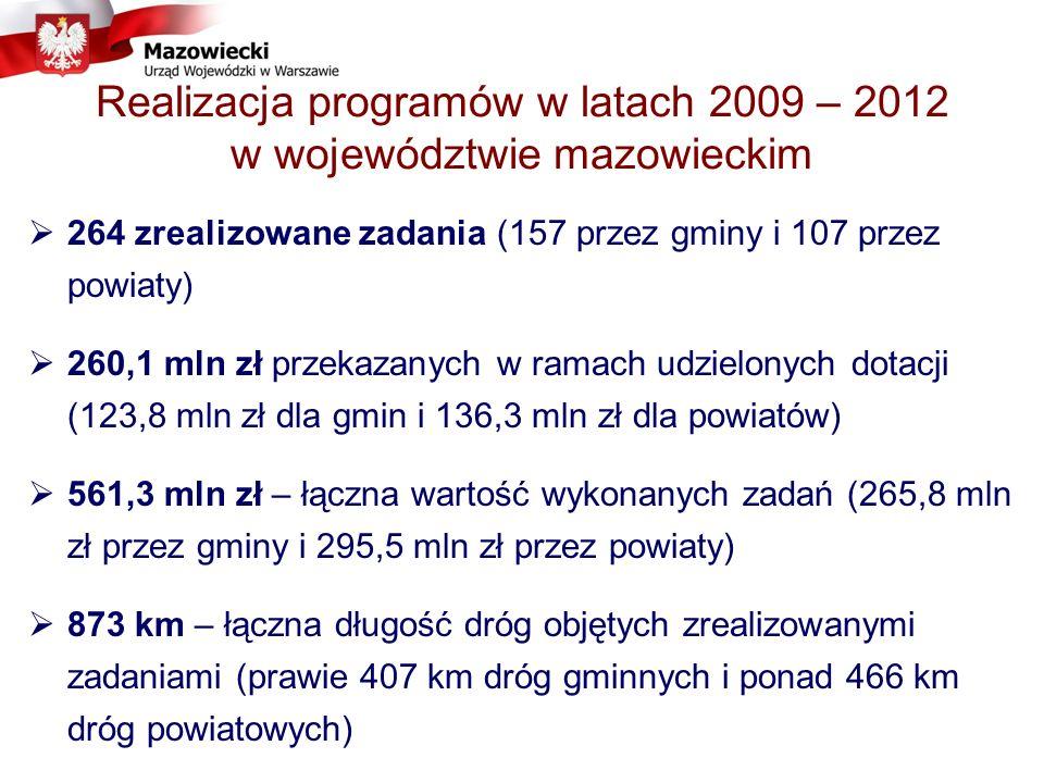 Realizacja programów w latach 2009 – 2012 w województwie mazowieckim 264 zrealizowane zadania (157 przez gminy i 107 przez powiaty) 260,1 mln zł przekazanych w ramach udzielonych dotacji (123,8 mln zł dla gmin i 136,3 mln zł dla powiatów) 561,3 mln zł – łączna wartość wykonanych zadań (265,8 mln zł przez gminy i 295,5 mln zł przez powiaty) 873 km – łączna długość dróg objętych zrealizowanymi zadaniami (prawie 407 km dróg gminnych i ponad 466 km dróg powiatowych)