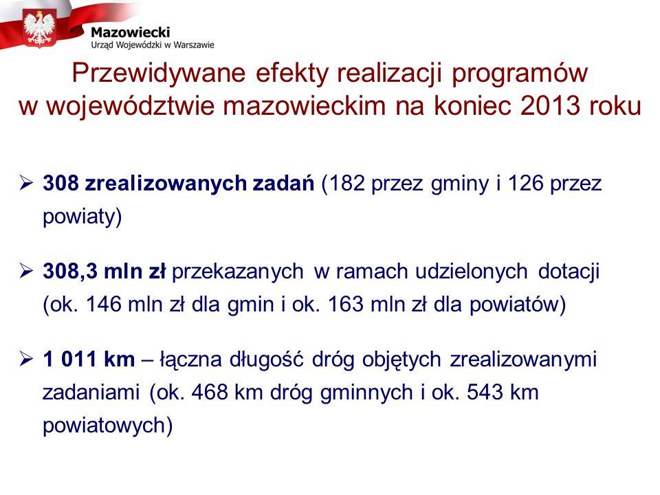 Przewidywane efekty realizacji programów w województwie mazowieckim na koniec 2013 roku 308 zrealizowanych zadań (182 przez gminy i 126 przez powiaty) 308,3 mln zł przekazanych w ramach udzielonych dotacji (ok.