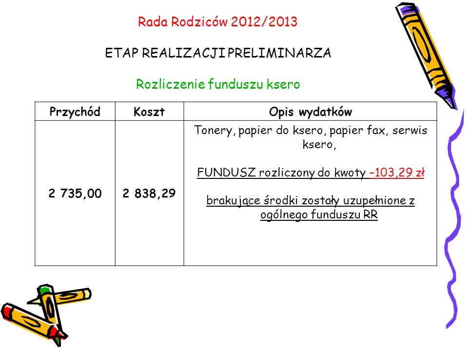 Rada Rodziców 2012/2013 ETAP REALIZACJI PRELIMINARZA Rozliczenie funduszu ksero PrzychódKosztOpis wydatków 2 735,002 838,29 Tonery, papier do ksero, papier fax, serwis ksero, FUNDUSZ rozliczony do kwoty –103,29 zł brakujące środki zostały uzupełnione z ogólnego funduszu RR