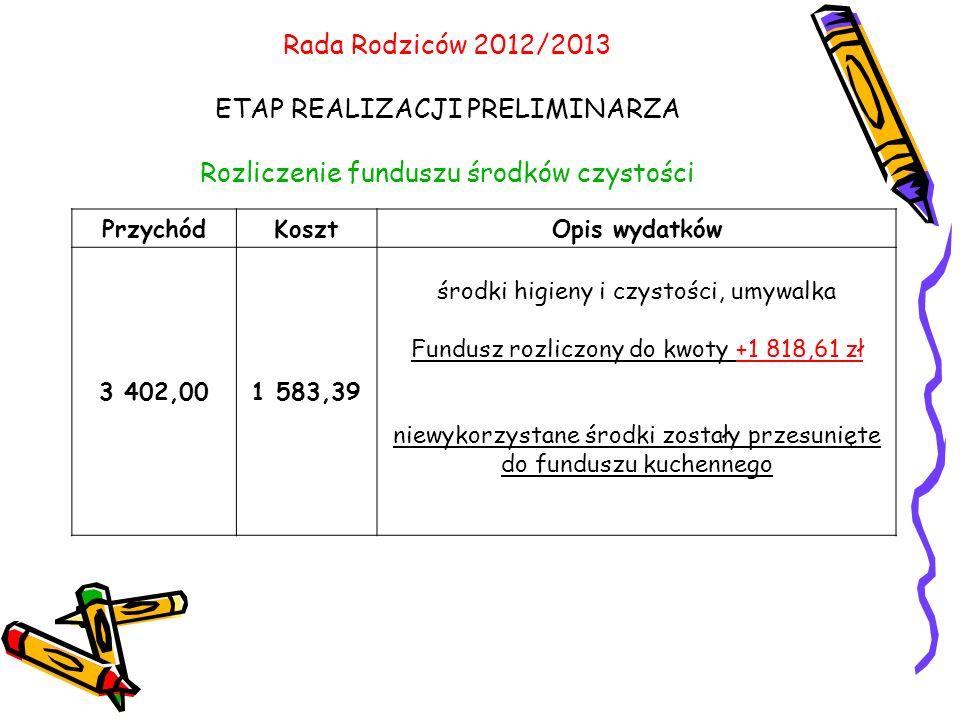 Rada Rodziców 2012/2013 ETAP REALIZACJI PRELIMINARZA Rozliczenie funduszu środków czystości PrzychódKosztOpis wydatków 3 402,001 583,39 środki higieny i czystości, umywalka Fundusz rozliczony do kwoty +1 818,61 zł niewykorzystane środki zostały przesunięte do funduszu kuchennego