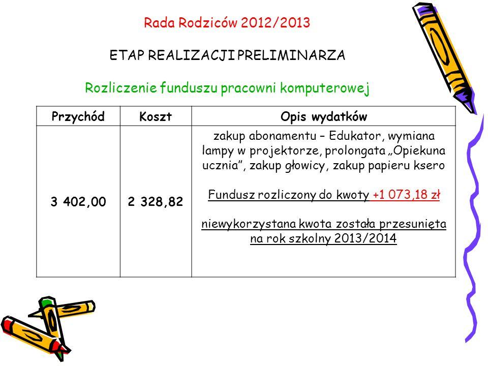 Rada Rodziców 2012/2013 ETAP REALIZACJI PRELIMINARZA Rozliczenie funduszu pracowni komputerowej PrzychódKosztOpis wydatków 3 402,002 328,82 zakup abonamentu – Edukator, wymiana lampy w projektorze, prolongata Opiekuna ucznia, zakup głowicy, zakup papieru ksero Fundusz rozliczony do kwoty +1 073,18 zł niewykorzystana kwota została przesunięta na rok szkolny 2013/2014