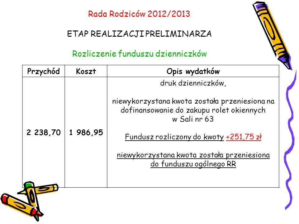 Rada Rodziców 2012/2013 ETAP REALIZACJI PRELIMINARZA Rozliczenie funduszu dzienniczków PrzychódKosztOpis wydatków 2 238,701 986,95 druk dzienniczków, niewykorzystana kwota została przeniesiona na dofinansowanie do zakupu rolet okiennych w Sali nr 63 Fundusz rozliczony do kwoty +251,75 zł niewykorzystana kwota została przeniesiona do funduszu ogólnego RR
