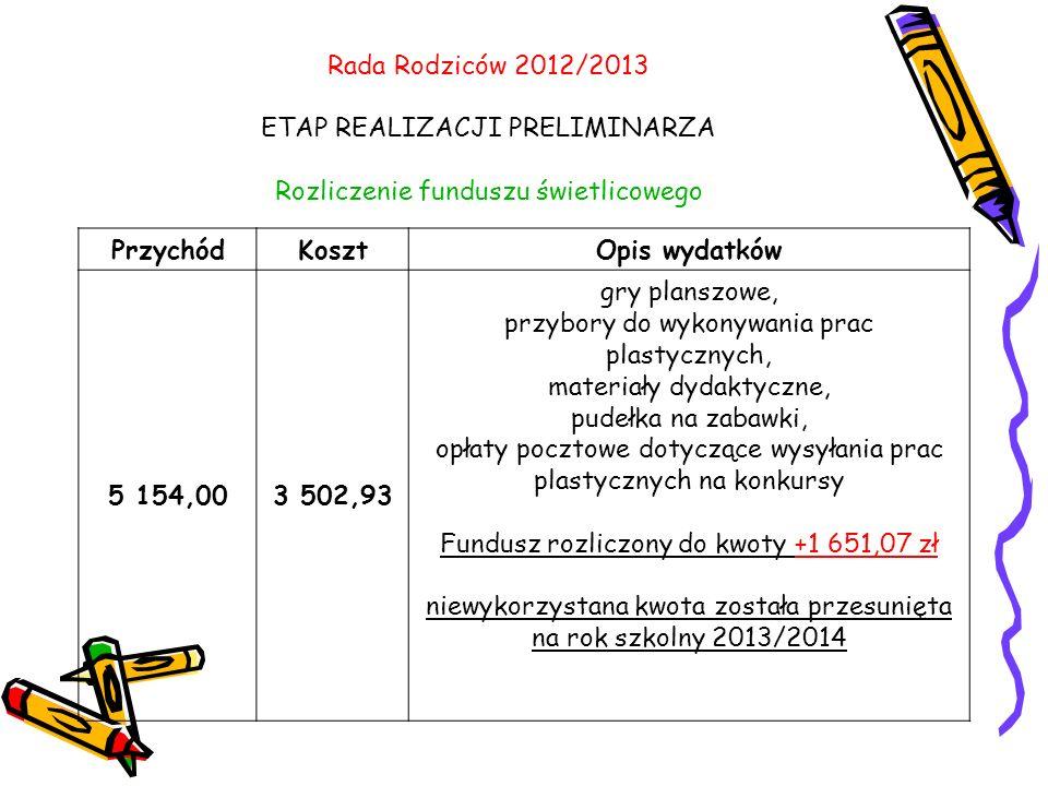 Rada Rodziców 2012/2013 ETAP REALIZACJI PRELIMINARZA Rozliczenie funduszu świetlicowego PrzychódKosztOpis wydatków 5 154,003 502,93 gry planszowe, przybory do wykonywania prac plastycznych, materiały dydaktyczne, pudełka na zabawki, opłaty pocztowe dotyczące wysyłania prac plastycznych na konkursy Fundusz rozliczony do kwoty +1 651,07 zł niewykorzystana kwota została przesunięta na rok szkolny 2013/2014