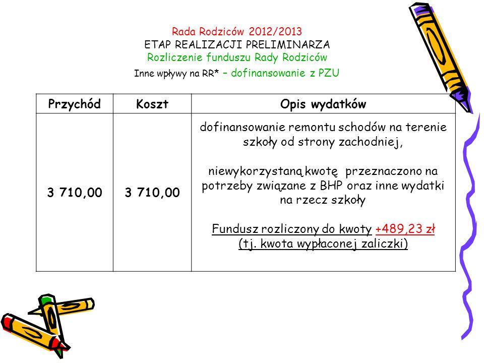 Rada Rodziców 2012/2013 ETAP REALIZACJI PRELIMINARZA Rozliczenie funduszu Rady Rodziców Inne wpływy na RR* – dofinansowanie z PZU PrzychódKosztOpis wydatków 3 710,00 dofinansowanie remontu schodów na terenie szkoły od strony zachodniej, niewykorzystaną kwotę przeznaczono na potrzeby związane z BHP oraz inne wydatki na rzecz szkoły Fundusz rozliczony do kwoty +489,23 zł (tj.