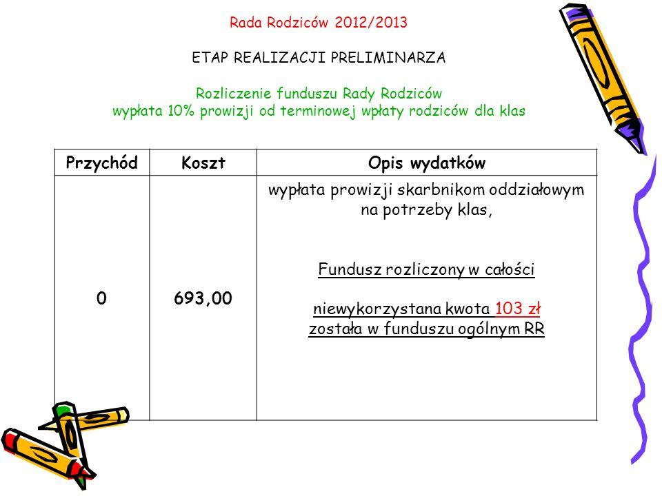Rada Rodziców 2012/2013 ETAP REALIZACJI PRELIMINARZA Rozliczenie funduszu Rady Rodziców wypłata 10% prowizji od terminowej wpłaty rodziców dla klas PrzychódKosztOpis wydatków 0693,00 wypłata prowizji skarbnikom oddziałowym na potrzeby klas, Fundusz rozliczony w całości niewykorzystana kwota 103 zł została w funduszu ogólnym RR