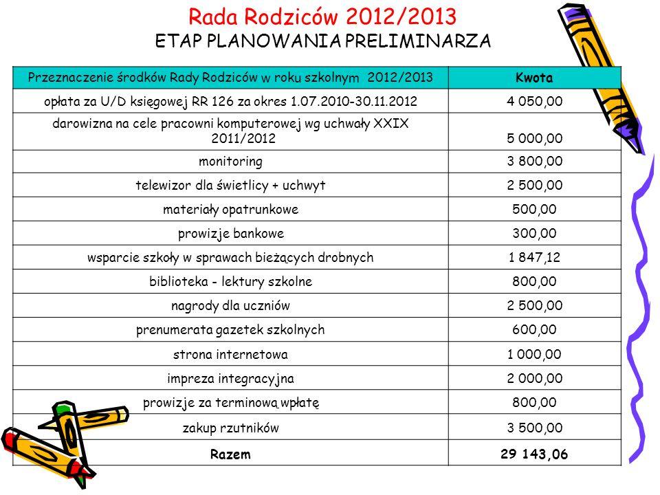 Rada Rodziców 2012/2013 ETAP PLANOWANIA PRELIMINARZA Przeznaczenie środków Rady Rodziców w rok u szkolny m 2012/2013Kwota opłata za U/D księgowej RR 126 za okres 1.07.2010-30.11.20124 050,00 darowizna na cele pracowni komputerowej wg uchwały XXIX 2011/20125 000,00 monitoring3 800,00 telewizor dla świetlicy + uchwyt2 500,00 materiały opatrunkowe500,00 prowizje bankowe300,00 wsparcie szkoły w sprawach bieżących drobnych1 847,12 biblioteka - lektury szkolne800,00 nagrody dla uczniów2 500,00 prenumerata gazetek szkolnych600,00 strona internetowa1 000,00 impreza integracyjna2 000,00 prowizje za terminową wpłatę800,00 zakup rzutników3 500,00 Razem29 143,06
