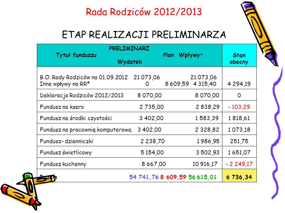 Rada Rodziców 2012/2013 ETAP REALIZACJI PRELIMINARZA PRELIMINARZ Tytuł funduszu Plan Wpływy * Wydatek Stan obecny B.O.