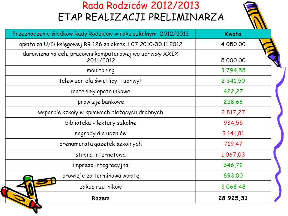 Rada Rodziców 2012/2013 ETAP REALIZACJI PRELIMINARZA Przeznaczenie środków Rady Rodziców w roku szkolnym 2012/2013Kwota opłata za U/D księgowej RR 126 za okres 1.07.2010-30.11.20124 050,00 darowizna na cele pracowni komputerowej wg uchwały XXIX 2011/20125 000,00 monitoring3 794,55 telewizor dla świetlicy + uchwyt2 341,50 materiały opatrunkowe422,27 prowizje bankowe228,66 wsparcie szkoły w sprawach bieżących drobnych2 817,27 biblioteka - lektury szkolne934,55 nagrody dla uczniów3 141,81 prenumerata gazetek szkolnych719,47 strona internetowa1 067,03 impreza integracyjna646,72 prowizje za terminową wpłatę693,00 zakup rzutników3 068,48 Razem28 925,31