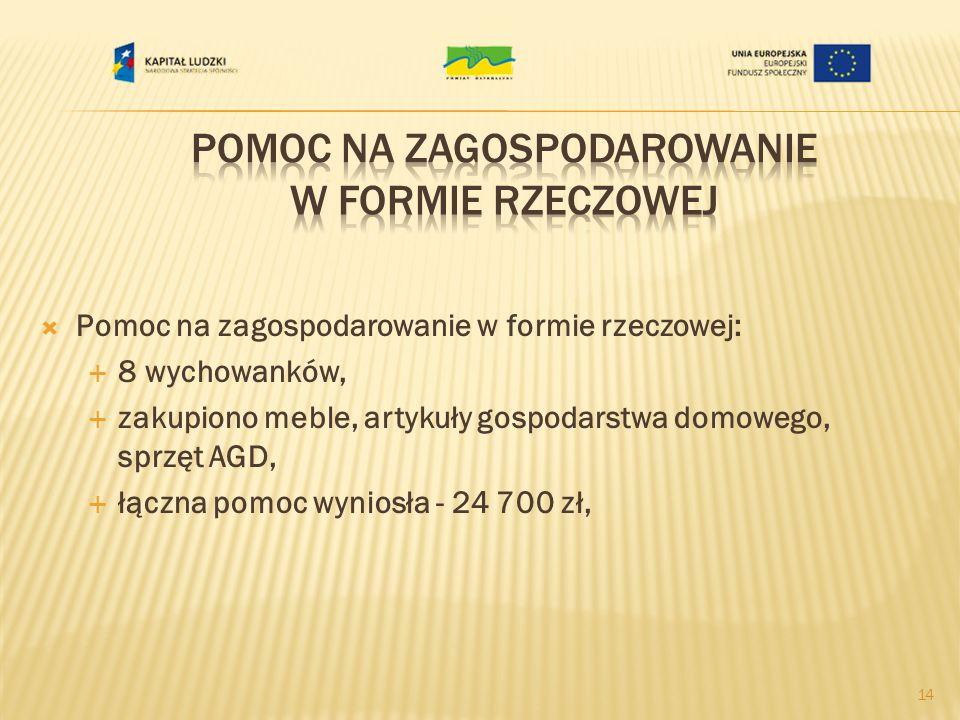 Pomoc na zagospodarowanie w formie rzeczowej: 8 wychowanków, zakupiono meble, artykuły gospodarstwa domowego, sprzęt AGD, łączna pomoc wyniosła - 24 700 zł, 14