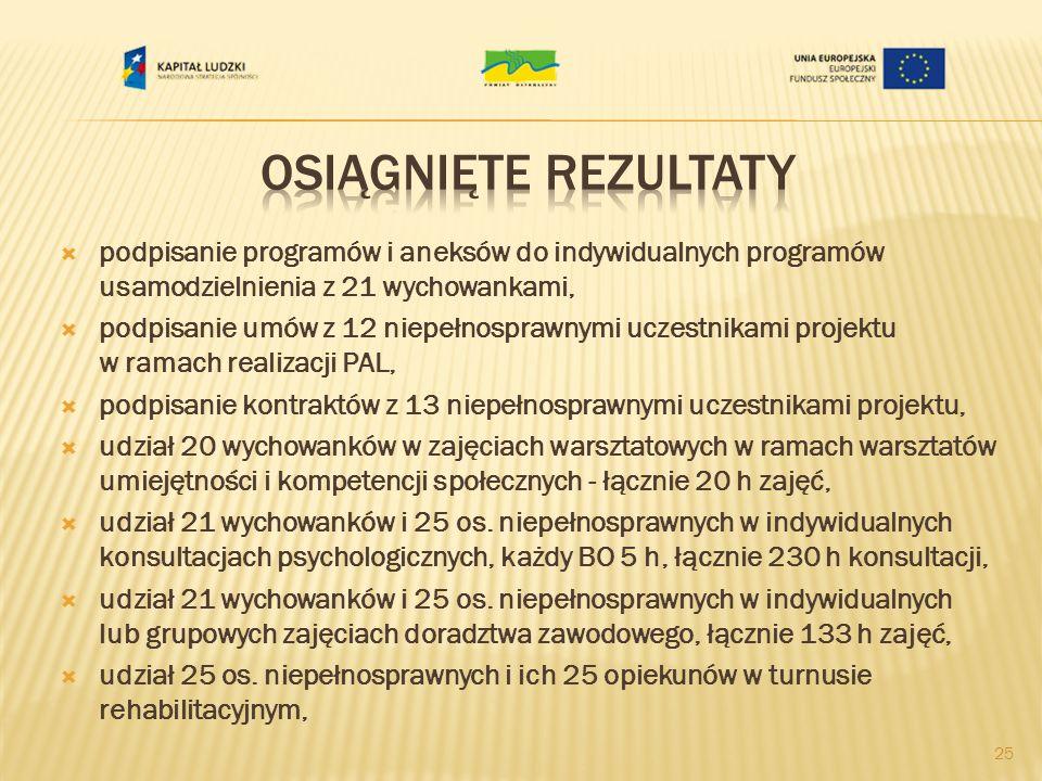 podpisanie programów i aneksów do indywidualnych programów usamodzielnienia z 21 wychowankami, podpisanie umów z 12 niepełnosprawnymi uczestnikami projektu w ramach realizacji PAL, podpisanie kontraktów z 13 niepełnosprawnymi uczestnikami projektu, udział 20 wychowanków w zajęciach warsztatowych w ramach warsztatów umiejętności i kompetencji społecznych - łącznie 20 h zajęć, udział 21 wychowanków i 25 os.