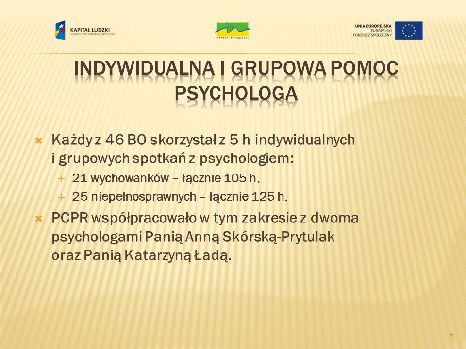 Każdy z 46 uczestników skorzystał z doradztwa zawodowego w formie indywidualnej lub grupowej: 21 wychowanków – łącznie 63 h, 25 niepełnosprawnych – łącznie 70 PCPR w tym zakresie współpracowało z doradcą zawodowym Panią Marzeną Makowiecką 8