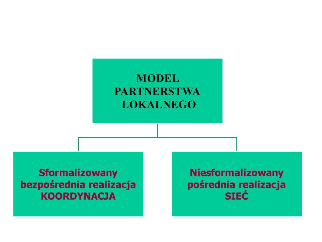 MODEL PARTNERSTWA LOKALNEGO Sformalizowany bezpośrednia realizacja KOORDYNACJA Niesformalizowany pośrednia realizacja SIEĆ