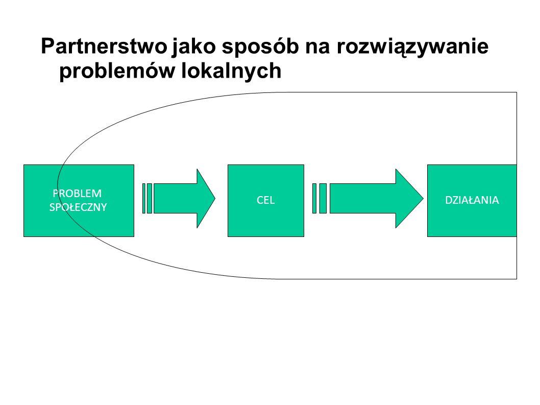 CEL PROBLEM SPOŁECZNY DZIAŁANIA ŚRODOWISKO PARTERSTWO Partnerstwo jako sposób na rozwiązywanie problemów lokalnych Rozwój społeczności lokalnej jest p
