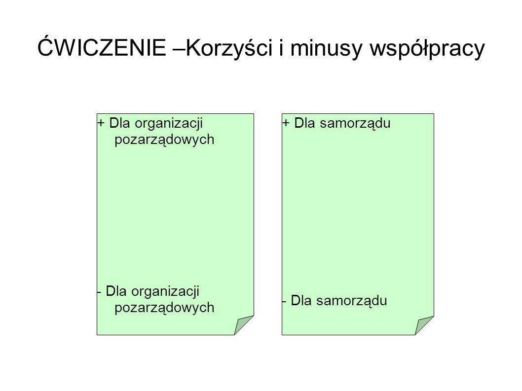 ĆWICZENIE –Korzyści i minusy współpracy + Dla organizacji pozarządowych - Dla organizacji pozarządowych + Dla samorządu - Dla samorządu