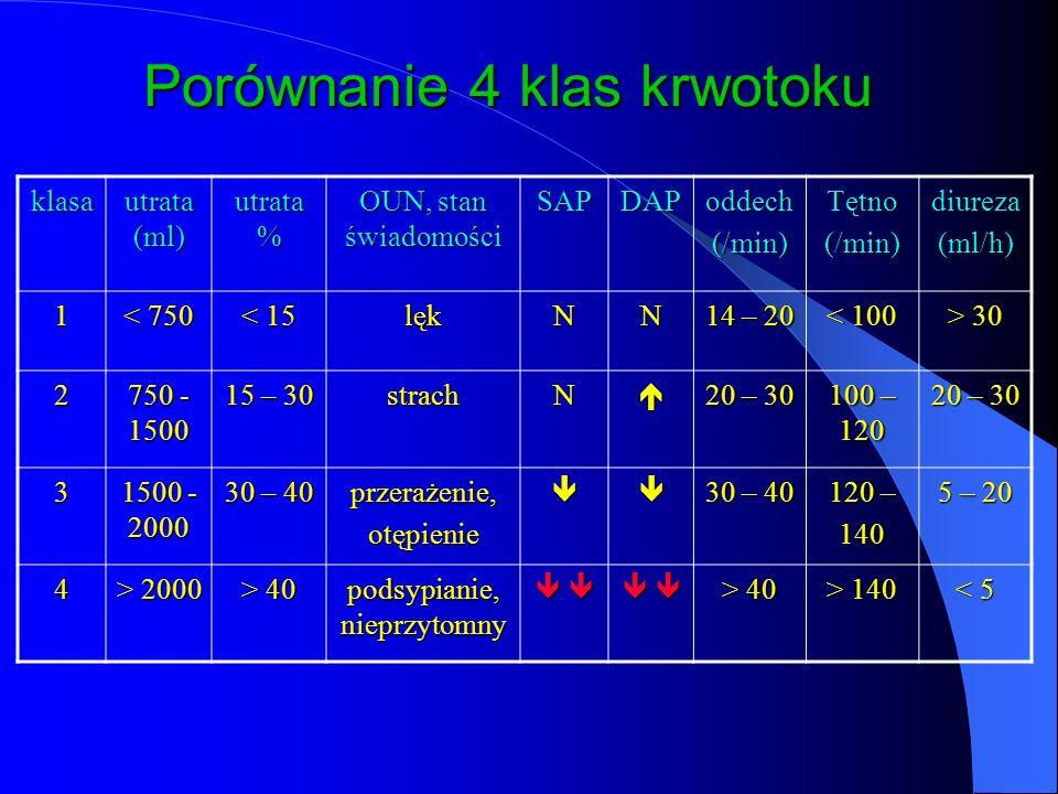 Porównanie 4 klas krwotoku klasa utrata (ml) utrata % OUN, stan świadomości SAPDAPoddech(/min)Tętno(/min)diureza(ml/h) 1 < 750 < 15 lękNN 14 – 20 < 100 > 30 2 750 - 1500 15 – 30 strachN 20 – 30 100 – 120 20 – 30 3 1500 - 2000 30 – 40 przerażenie,otępienie 120 – 140 5 – 20 4 > 2000 > 40 podsypianie, nieprzytomny > 40 > 140 < 5