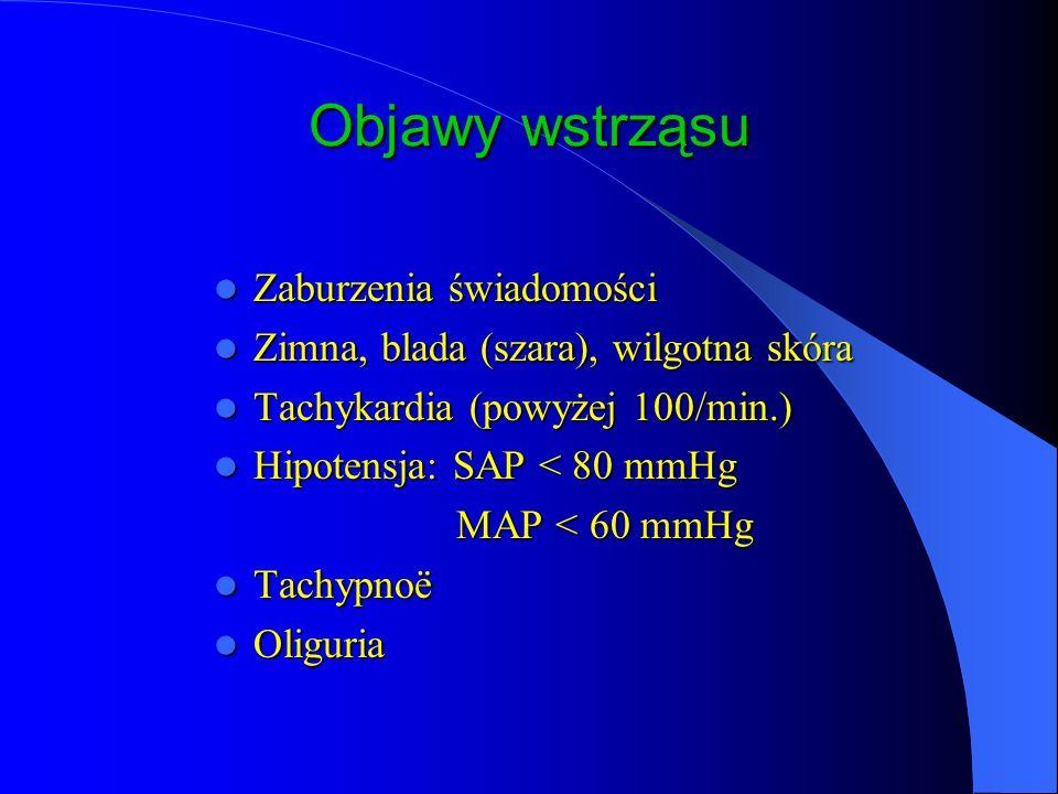 Objawy wstrząsu Zaburzenia świadomości Zaburzenia świadomości Zimna, blada (szara), wilgotna skóra Zimna, blada (szara), wilgotna skóra Tachykardia (powyżej 100/min.) Tachykardia (powyżej 100/min.) Hipotensja: SAP < 80 mmHg Hipotensja: SAP < 80 mmHg MAP < 60 mmHg MAP < 60 mmHg Tachypnoë Tachypnoë Oliguria Oliguria