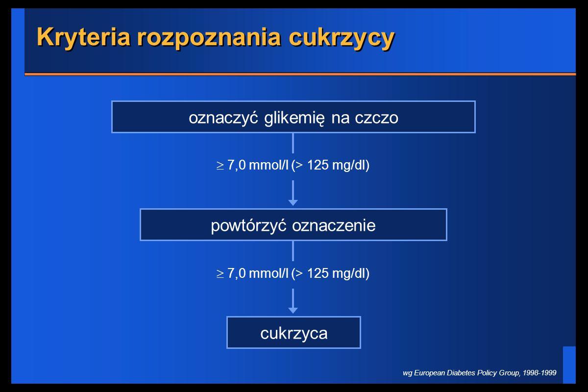 Kryteria rozpoznania cukrzycy oznaczyć glikemię na czczo powtórzyć oznaczenie 7,0 mmol/l (> 125 mg/dl) cukrzyca 7,0 mmol/l (> 125 mg/dl) wg European D